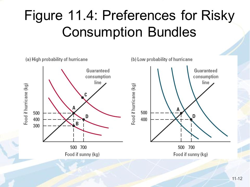Figure 11.4: Preferences for Risky Consumption Bundles