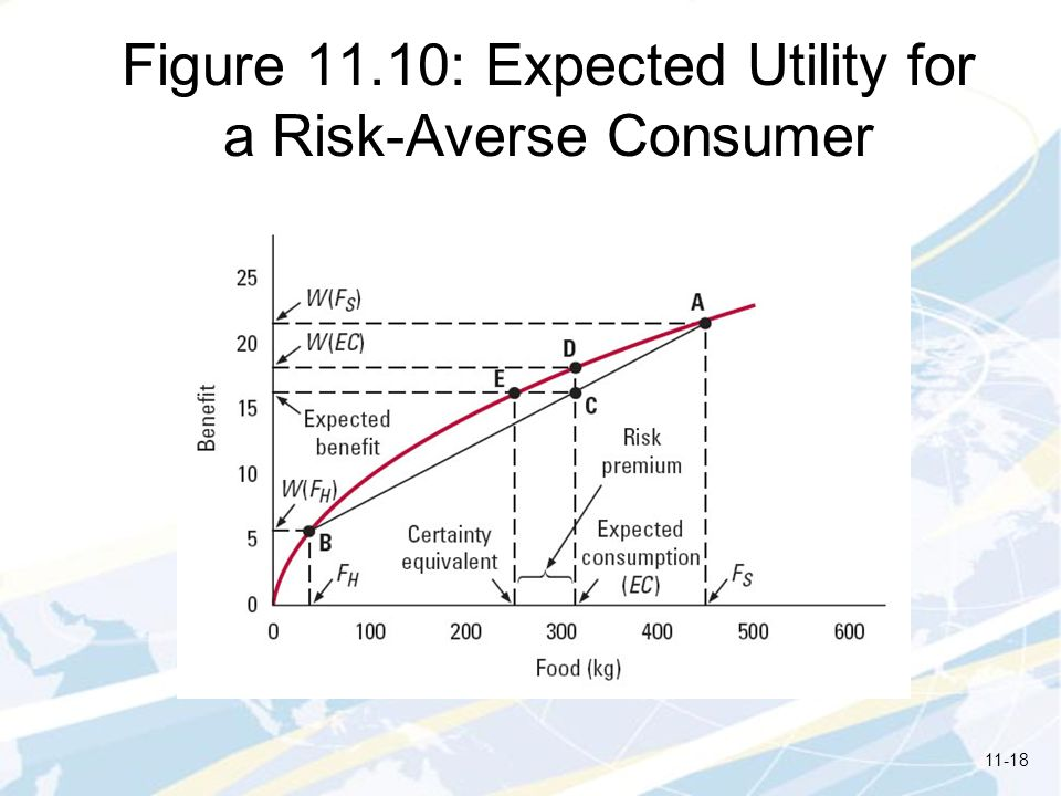 Figure 11.10: Expected Utility for a Risk-Averse Consumer