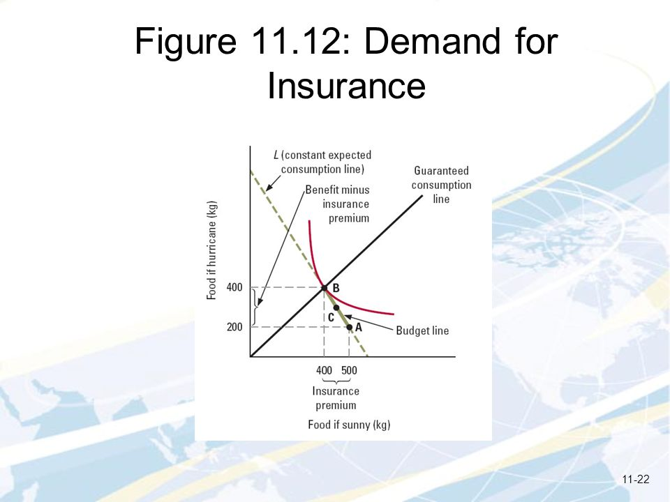 Figure 11.12: Demand for Insurance