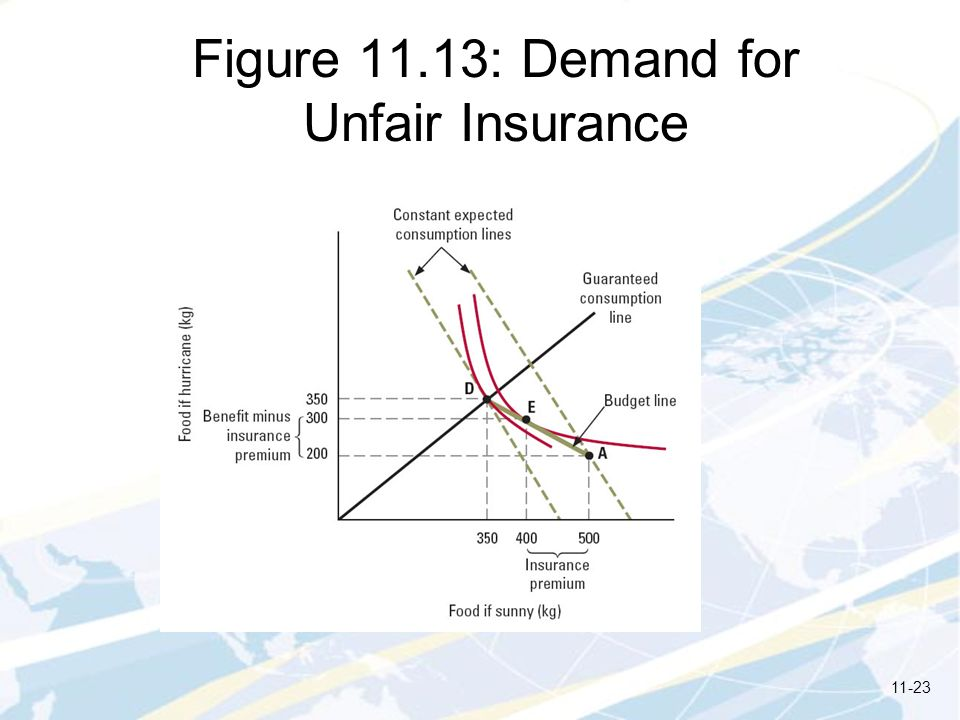 Figure 11.13: Demand for Unfair Insurance