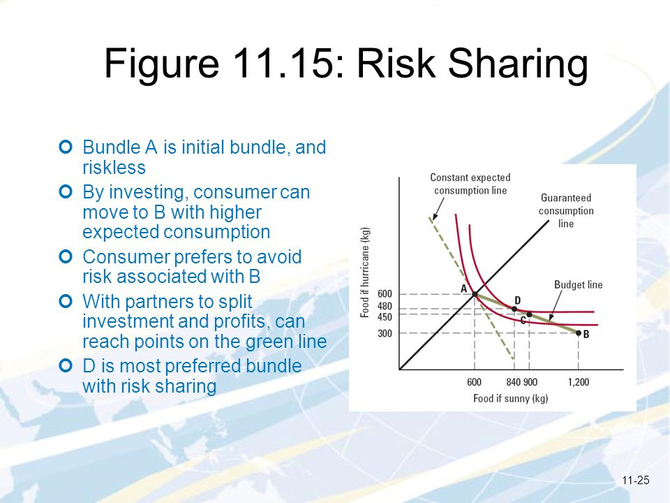 Figure 11.15: Risk Sharing Bundle A is initial bundle, and riskless