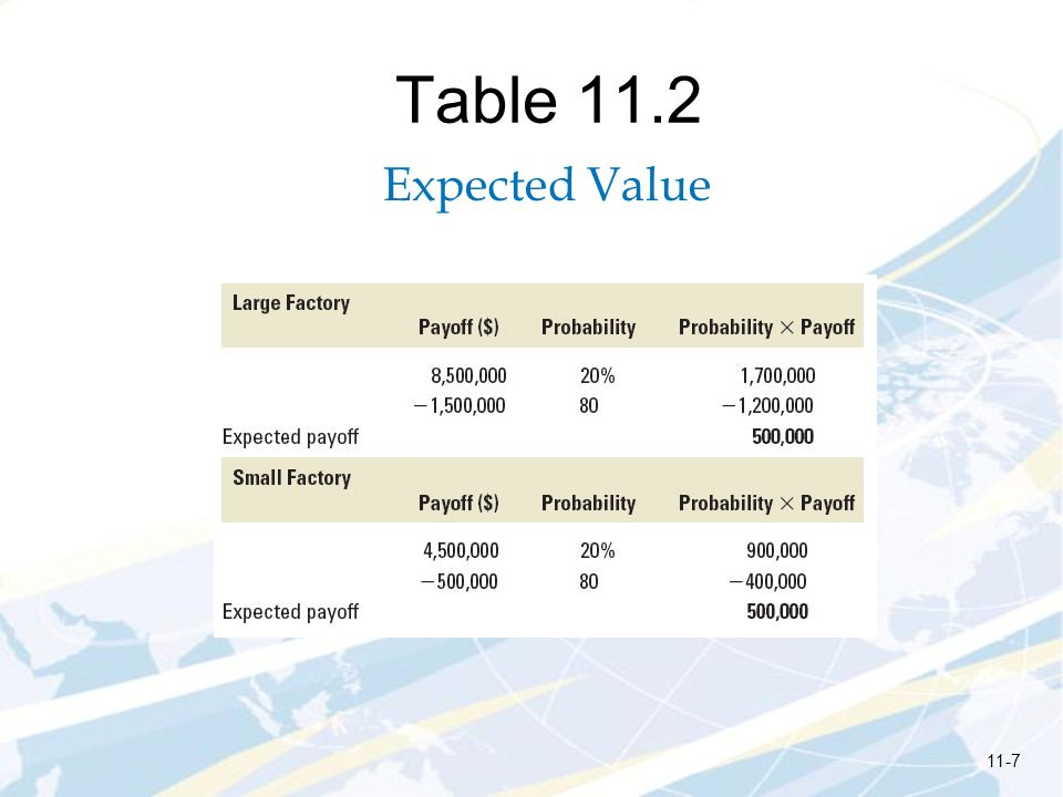Table 11.2 Expected Value 11-7