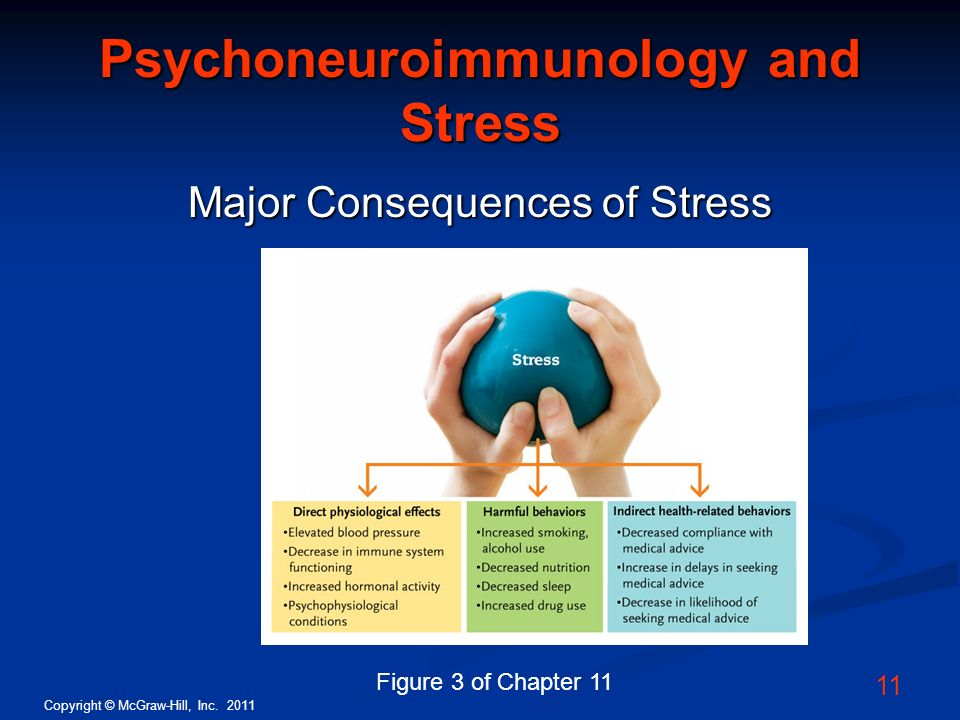 Psychoneuroimmunology and Stress