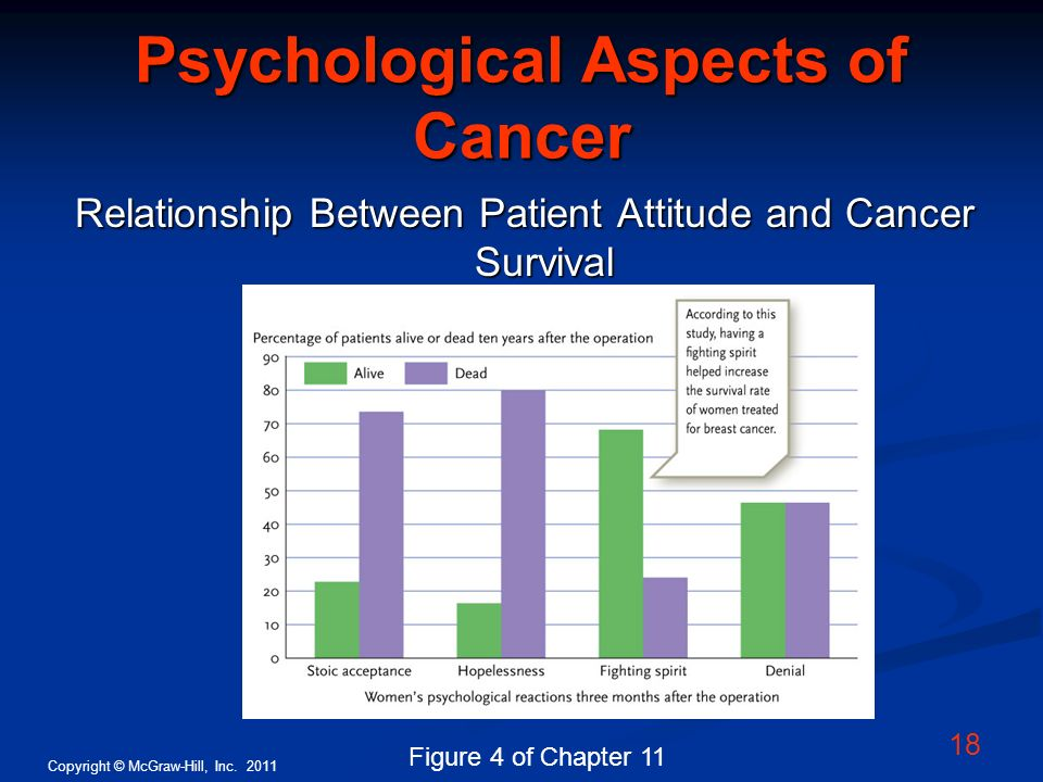 Psychological Aspects of Cancer