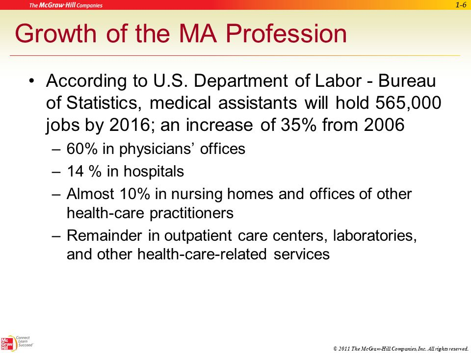 Growth of the MA Profession
