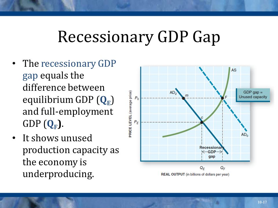 Recessionary GDP Gap The recessionary GDP gap equals the difference between equilibrium GDP (QE) and full-employment GDP (QF).