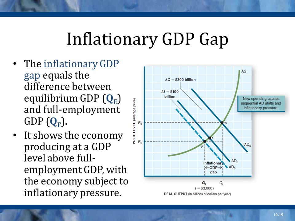 Inflationary GDP Gap The inflationary GDP gap equals the difference between equilibrium GDP (QE) and full-employment GDP (QF).