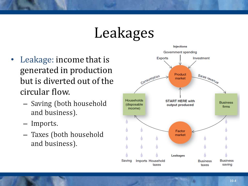 Leakages Leakage: income that is generated in production but is diverted out of the circular flow. Saving (both household and business).