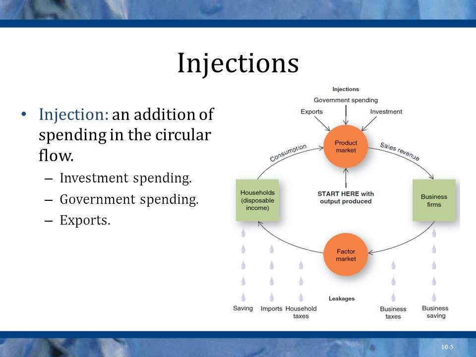 Injections Injection: an addition of spending in the circular flow.