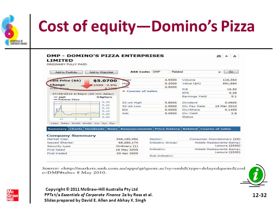 Cost of equity—Domino's Pizza