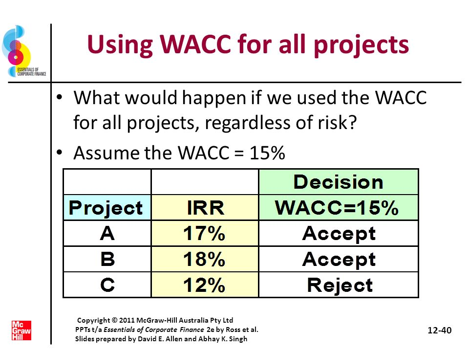 Using WACC for all projects