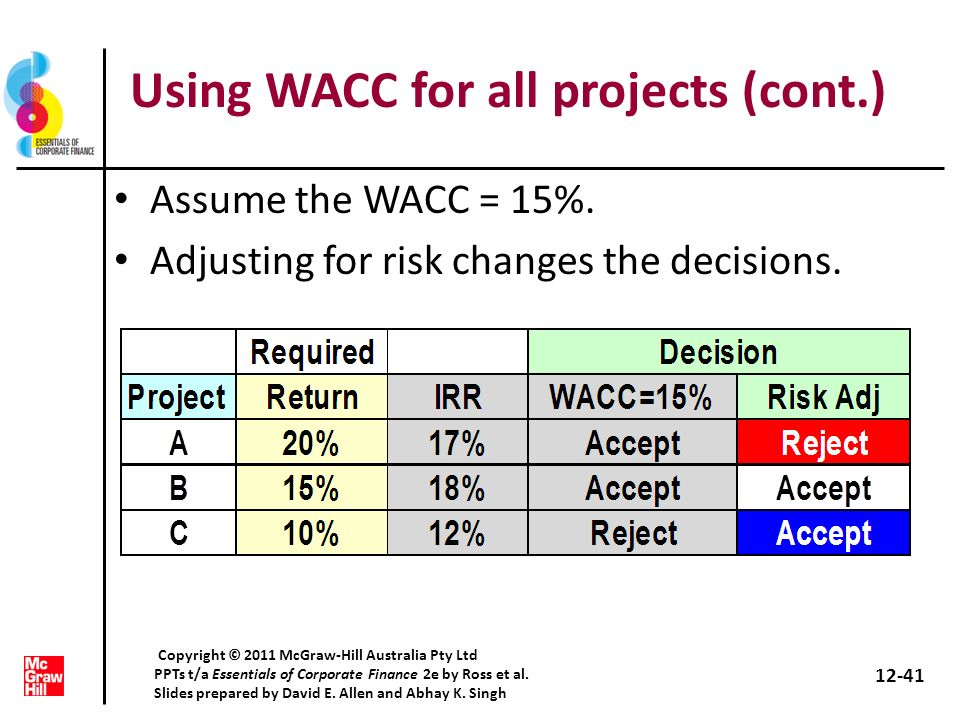 Using WACC for all projects (cont.)