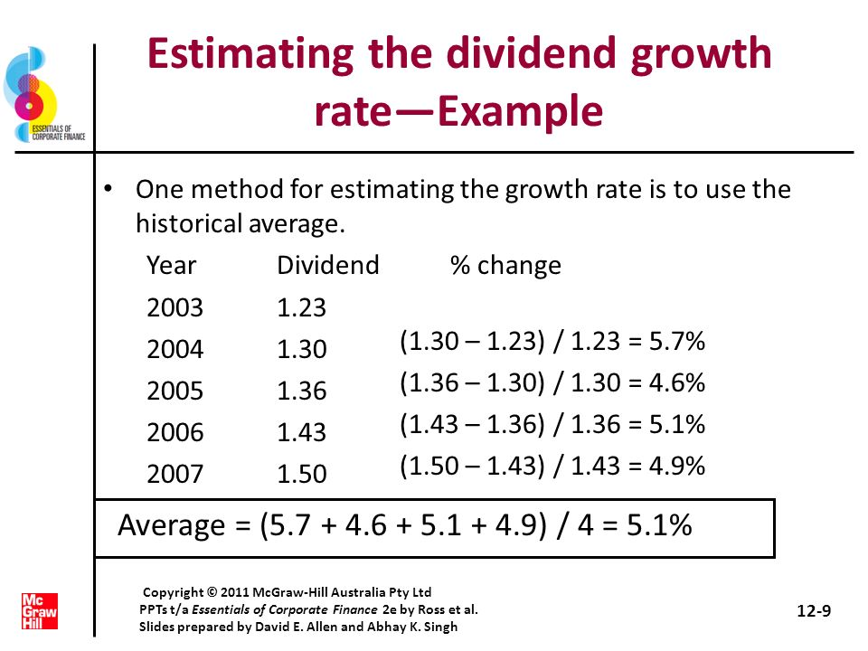 Estimating the dividend growth rate—Example