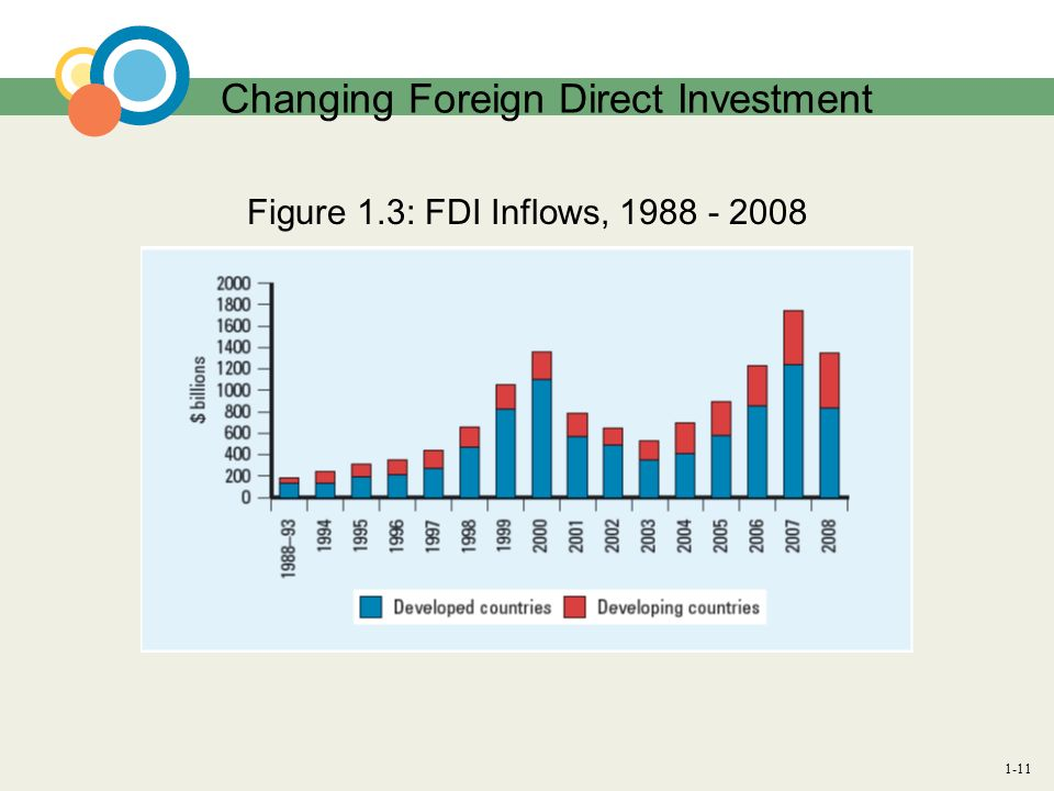 Changing Foreign Direct Investment