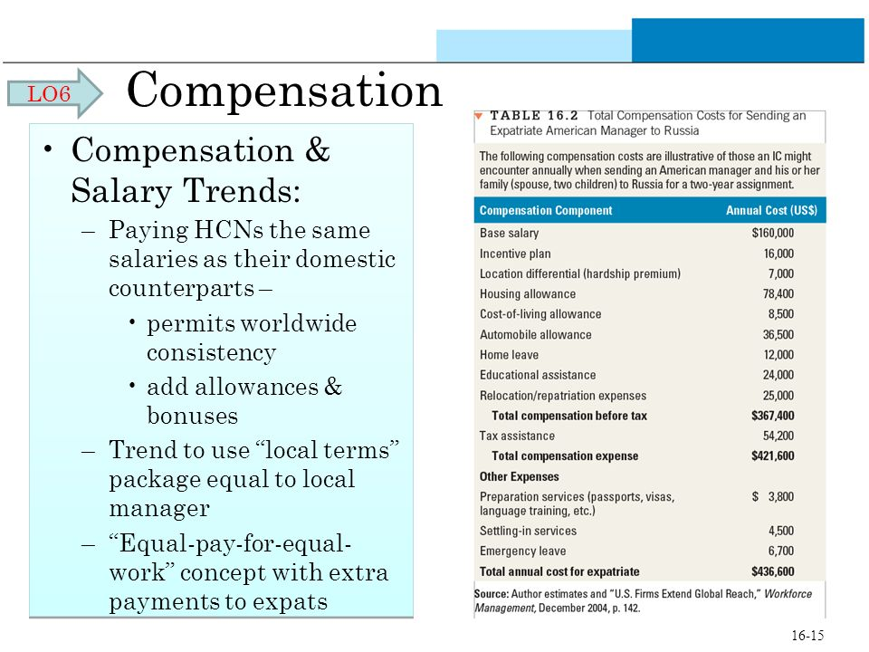 Compensation Compensation & Salary Trends: