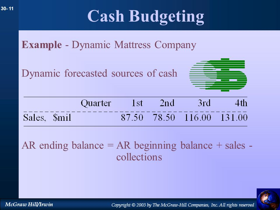 Cash Budgeting Example - Dynamic Mattress Company