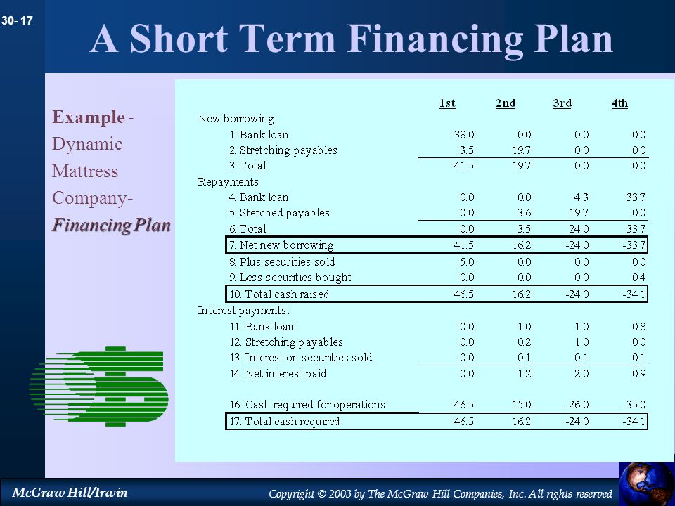 A Short Term Financing Plan