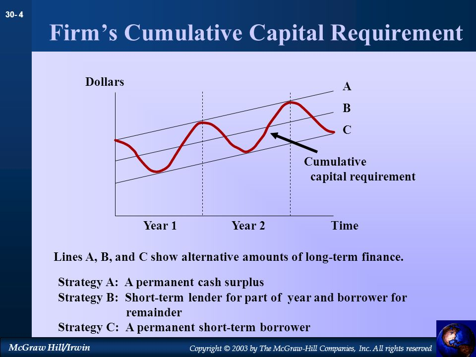 Firm's Cumulative Capital Requirement