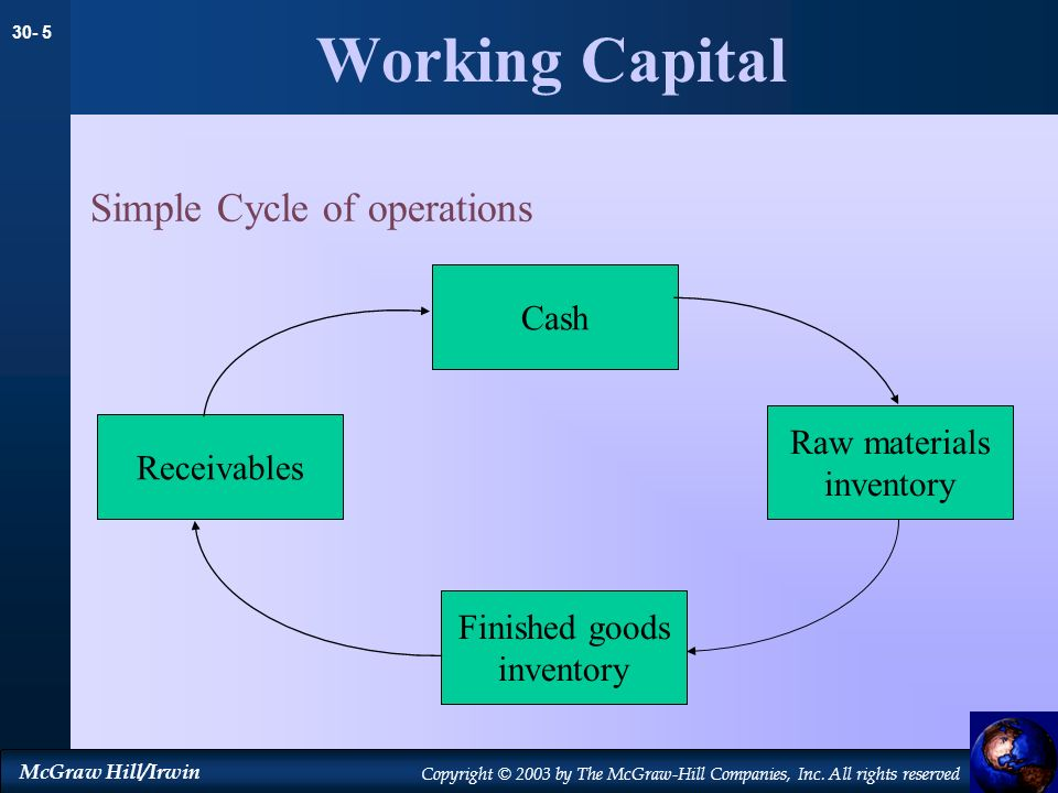 Working Capital Simple Cycle of operations Cash Raw materials