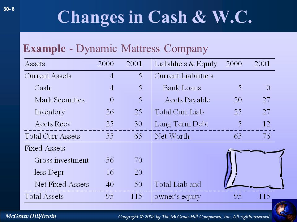 Changes in Cash & W.C. Example - Dynamic Mattress Company 21