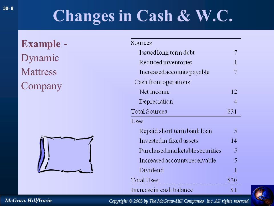 Changes in Cash & W.C. Example - Dynamic Mattress Company 23