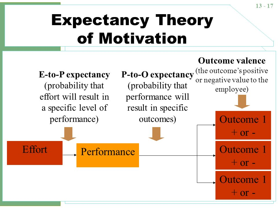 Practical Implications of Goal Setting Theory
