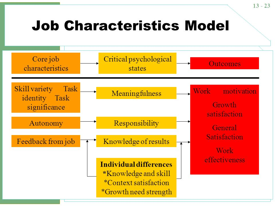 job characteristics model growth need strength