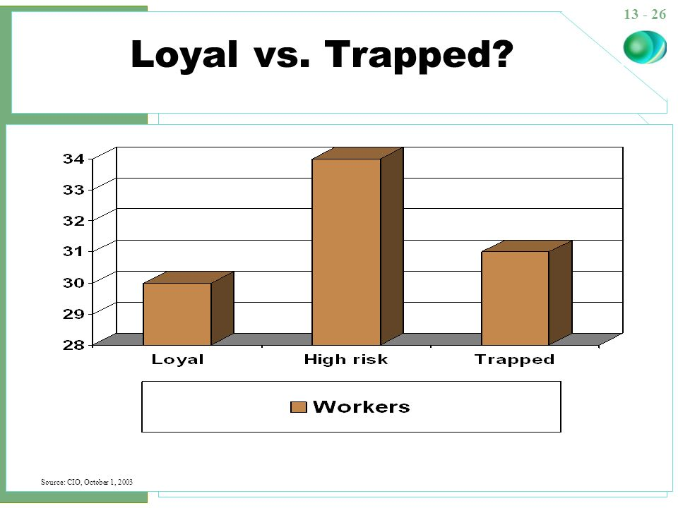 Loyal vs. Trapped See Learning Objective 9: Define empowerment and identify strategies to support empowerment.