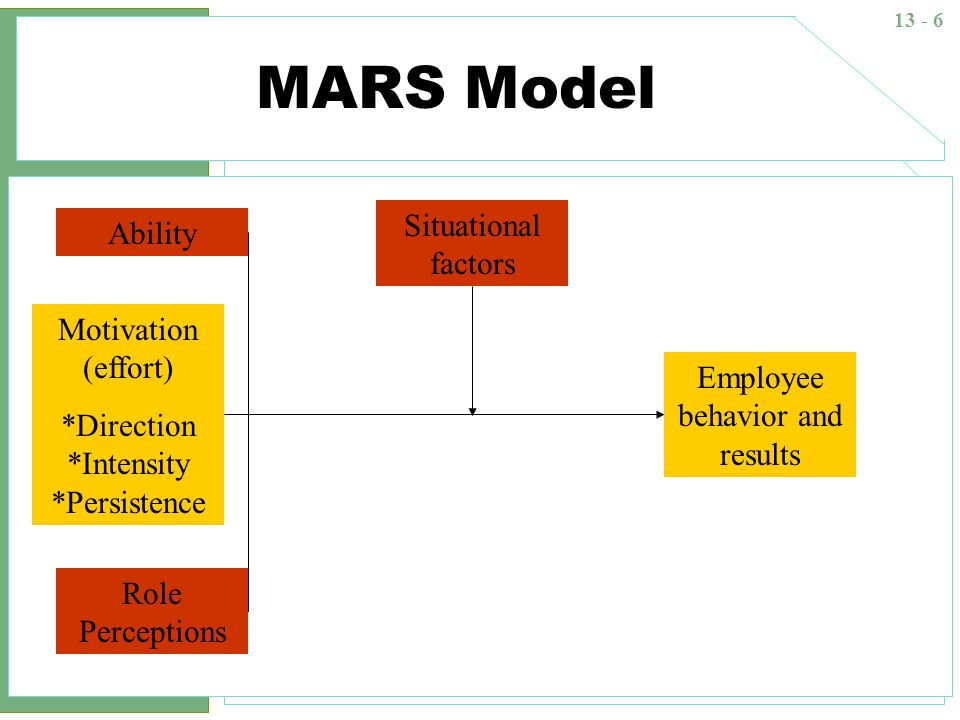 MARS Model Situational factors Ability Motivation (effort)