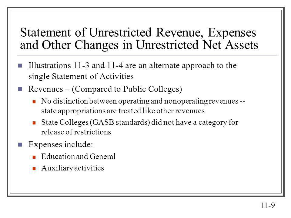 Statement of Unrestricted Revenue, Expenses and Other Changes in Unrestricted Net Assets