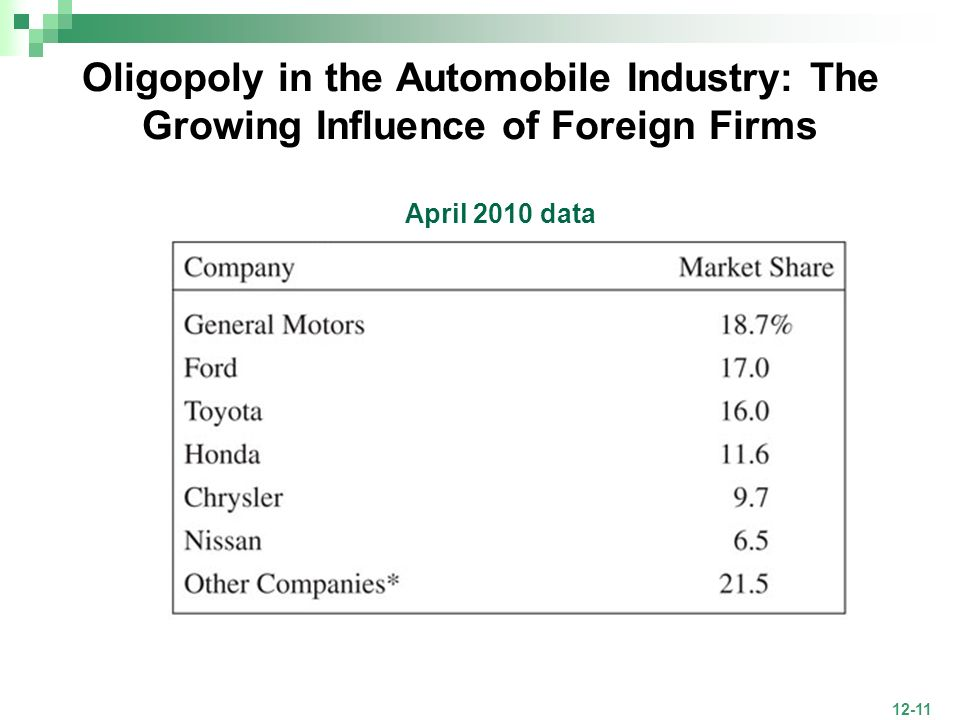 Oligopoly in the Automobile Industry: The Growing Influence of Foreign Firms