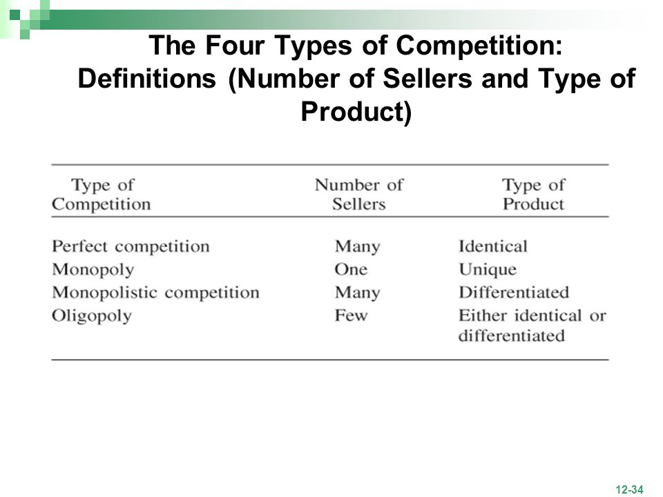 The Four Types of Competition: Definitions (Number of Sellers and Type of Product)