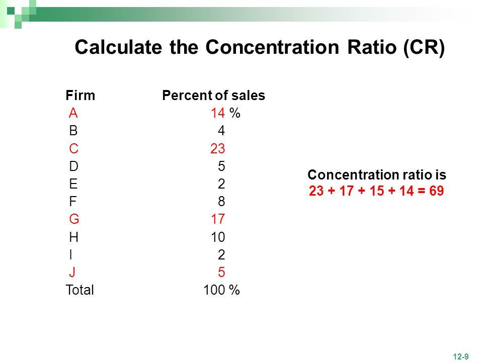 Calculate the Concentration Ratio (CR)