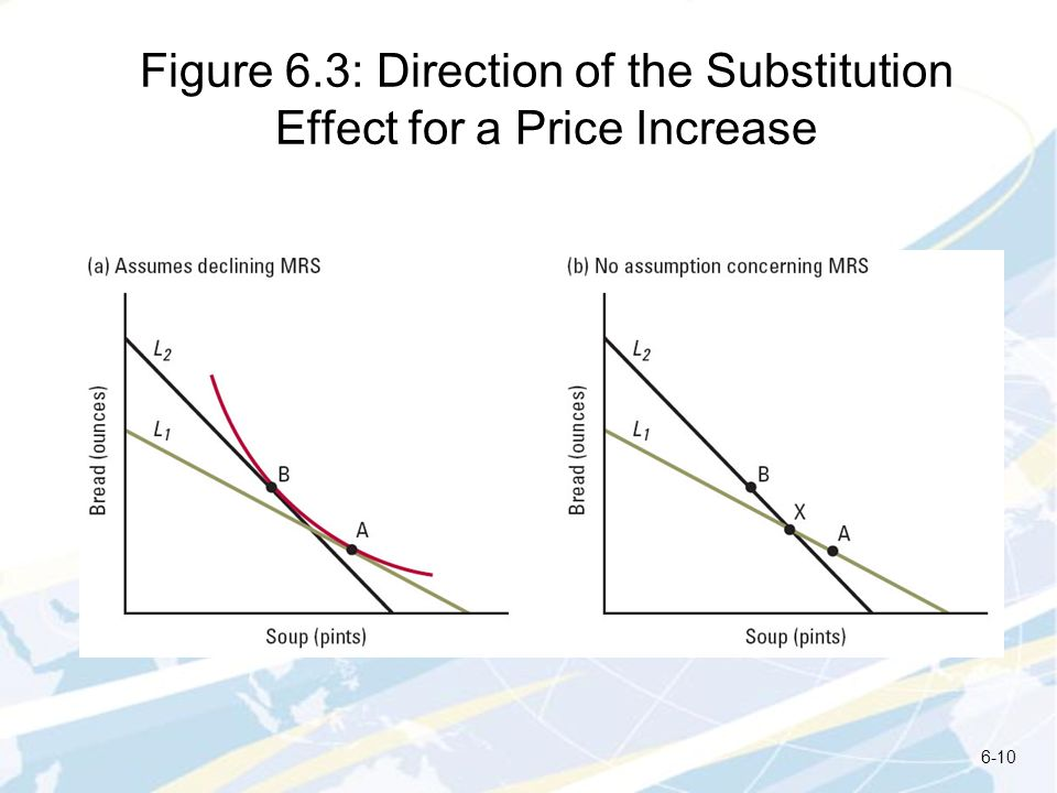 Figure 6.3: Direction of the Substitution Effect for a Price Increase