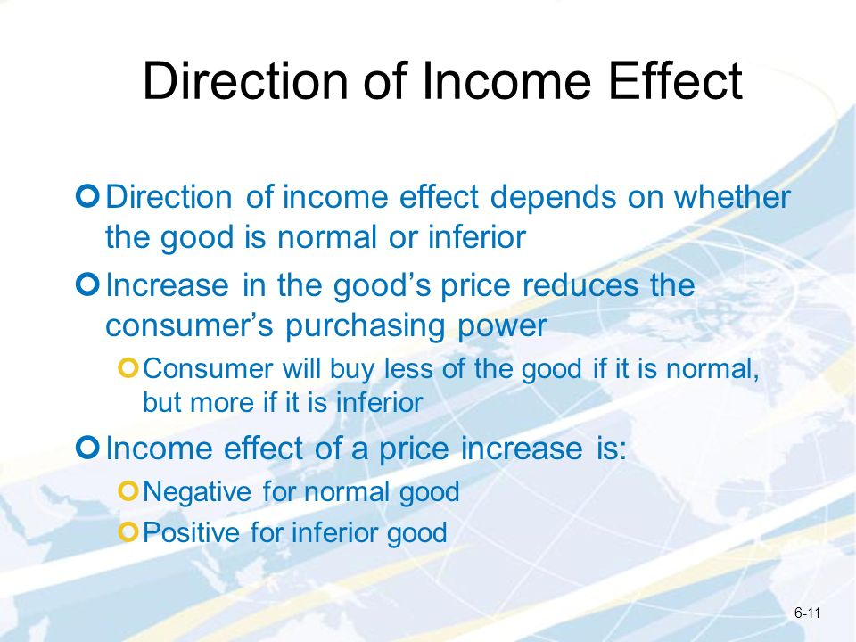 Direction of Income Effect