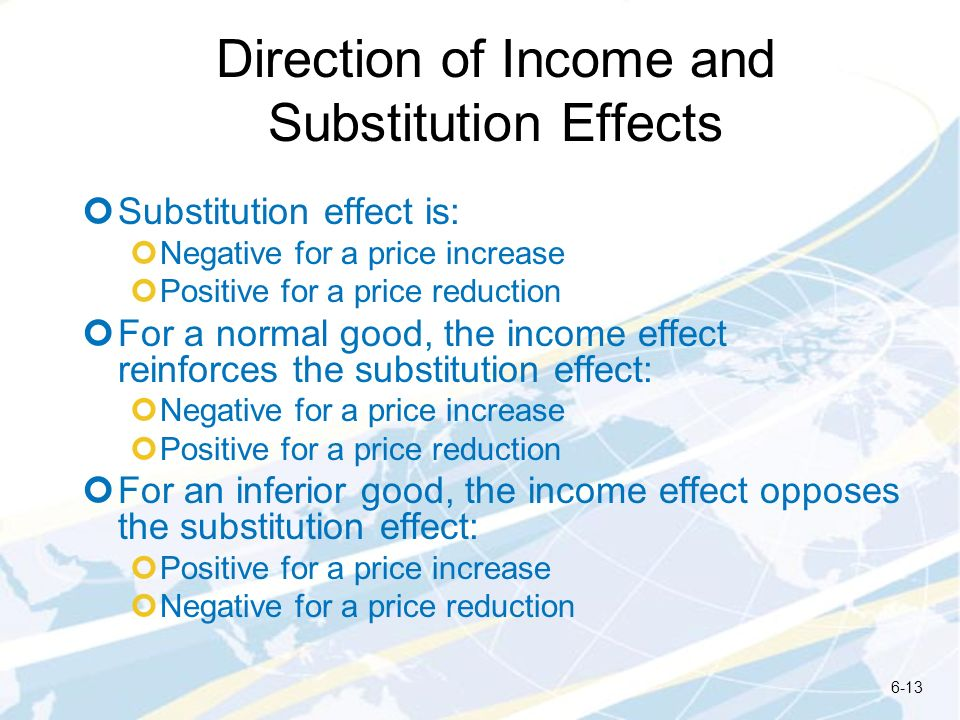 Direction of Income and Substitution Effects