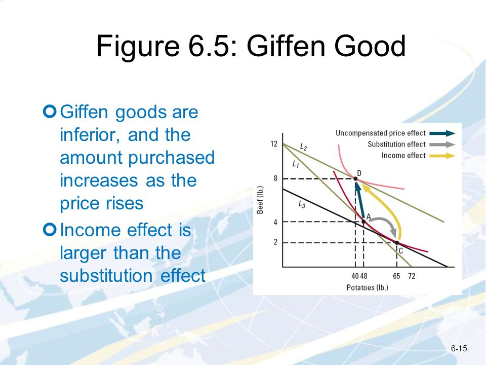 Figure 6.5: Giffen Good Giffen goods are inferior, and the amount purchased increases as the price rises.
