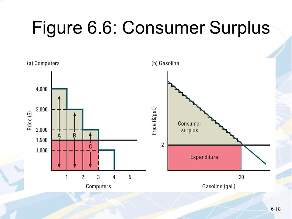 Figure 6.6: Consumer Surplus
