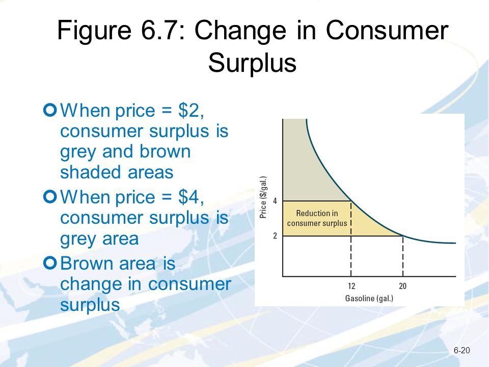 Figure 6.7: Change in Consumer Surplus