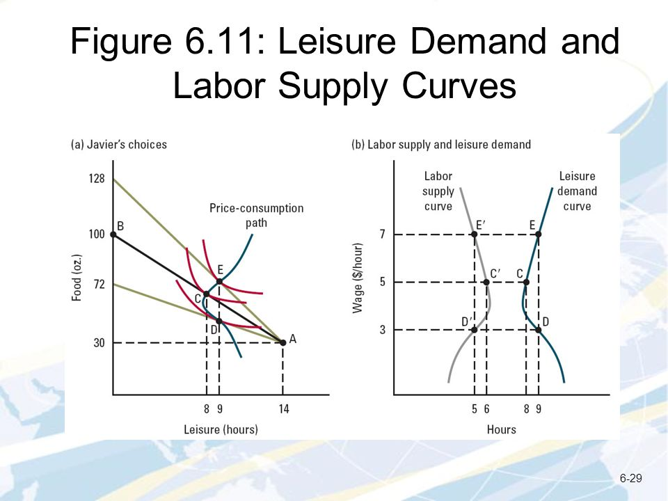 Figure 6.11: Leisure Demand and Labor Supply Curves