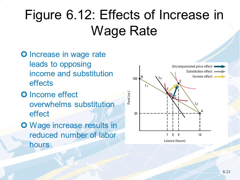 Figure 6.12: Effects of Increase in Wage Rate