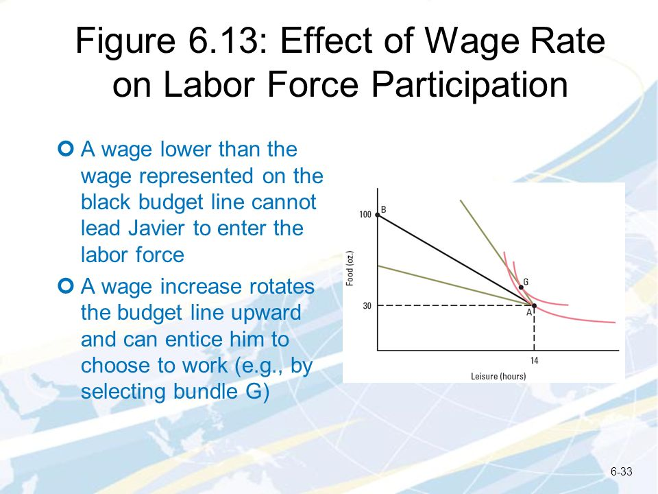 Figure 6.13: Effect of Wage Rate on Labor Force Participation