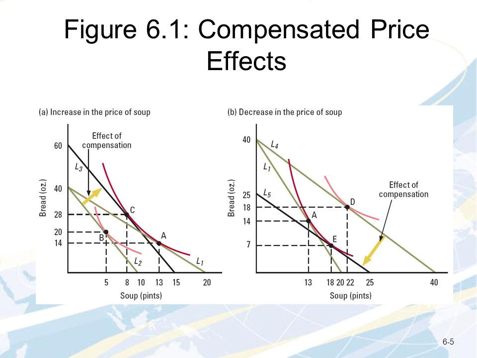 Figure 6.1: Compensated Price Effects
