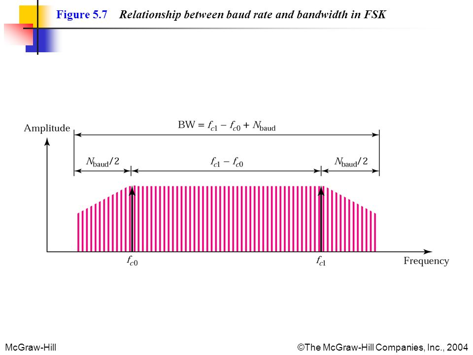 Figure 5.7 Relationship between baud rate and bandwidth in FSK