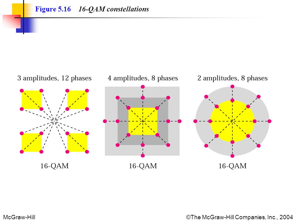 Figure QAM constellations