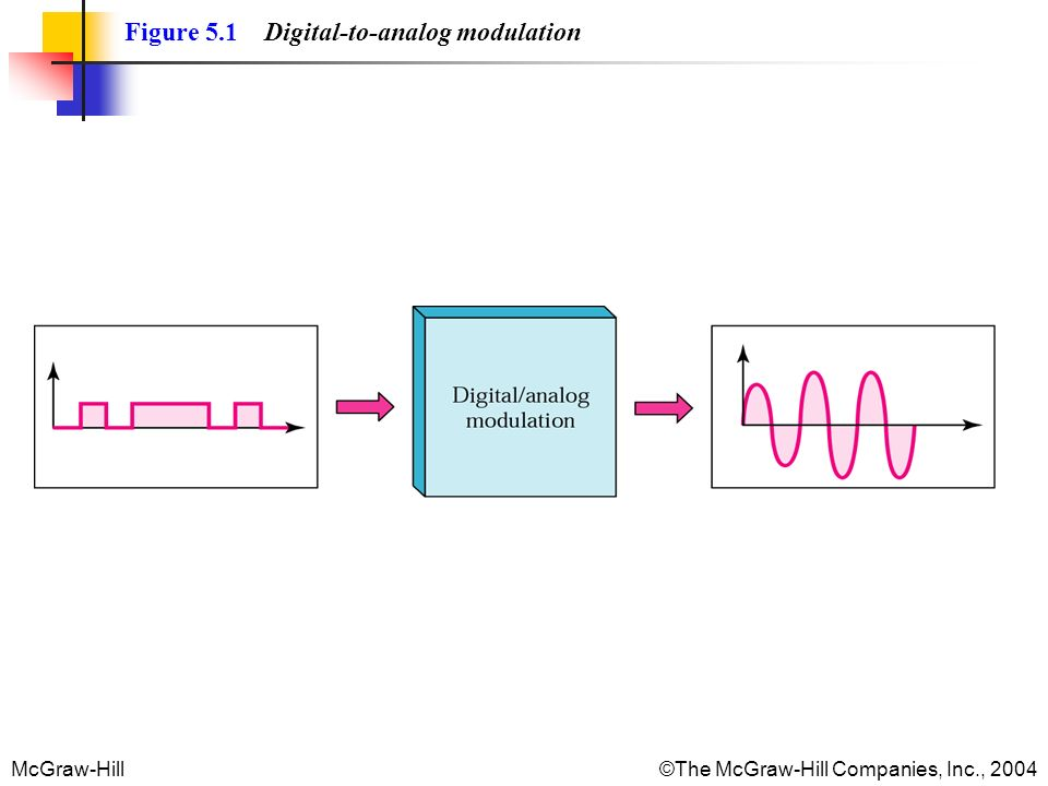 Figure 5.1 Digital-to-analog modulation