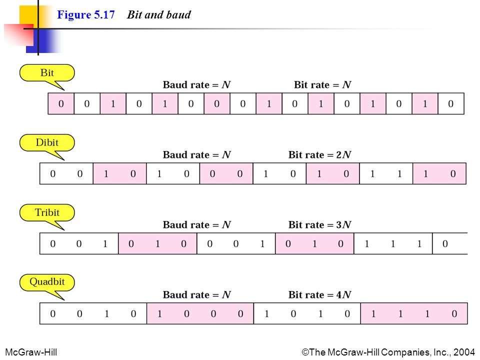 Figure 5.17 Bit and baud