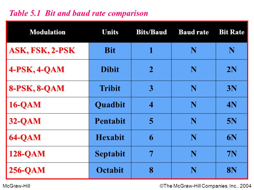 Table 5.1 Bit and baud rate comparison ASK, FSK, 2-PSK Bit 1 N