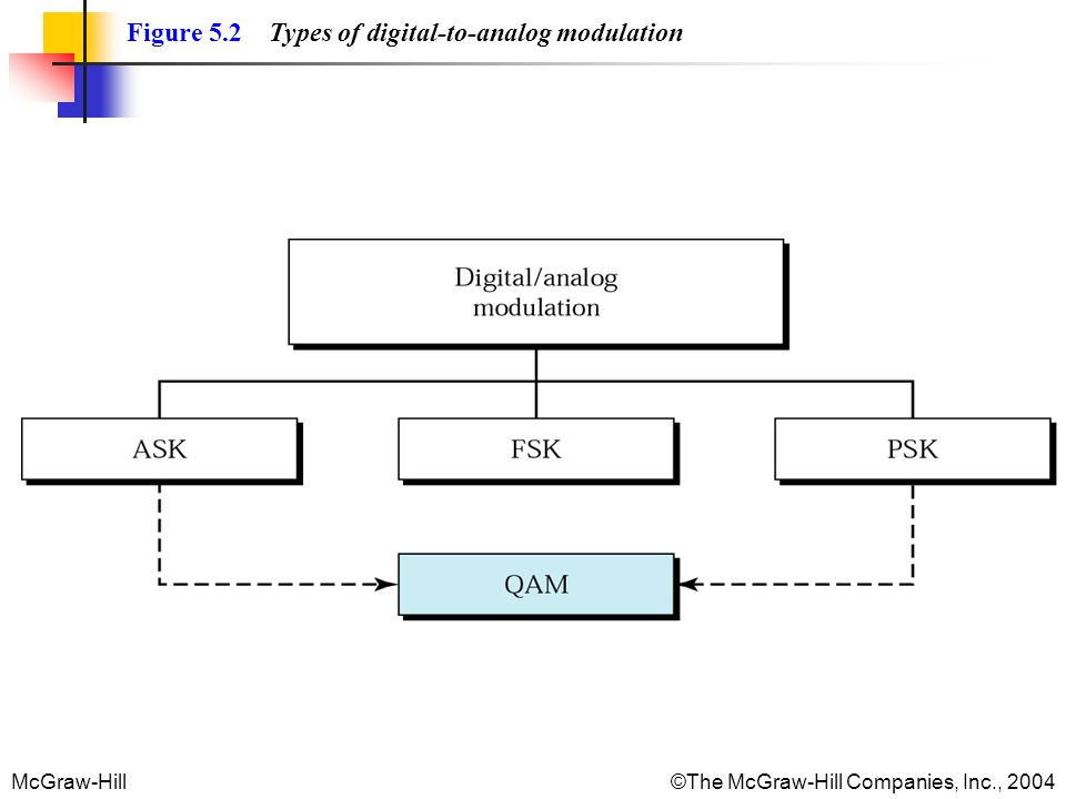 Figure 5.2 Types of digital-to-analog modulation