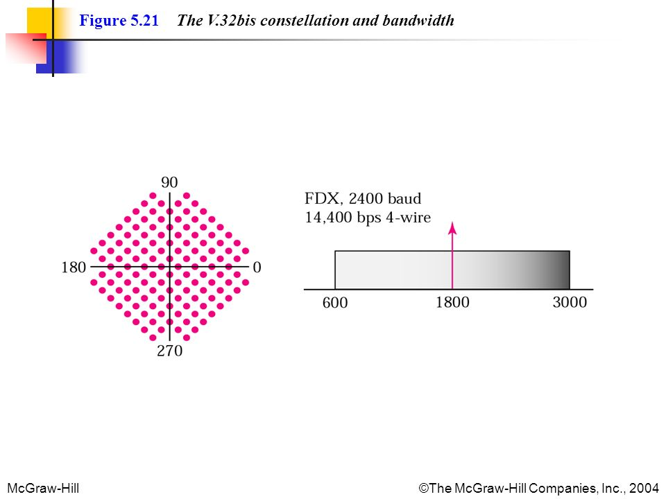 Figure 5.21 The V.32bis constellation and bandwidth